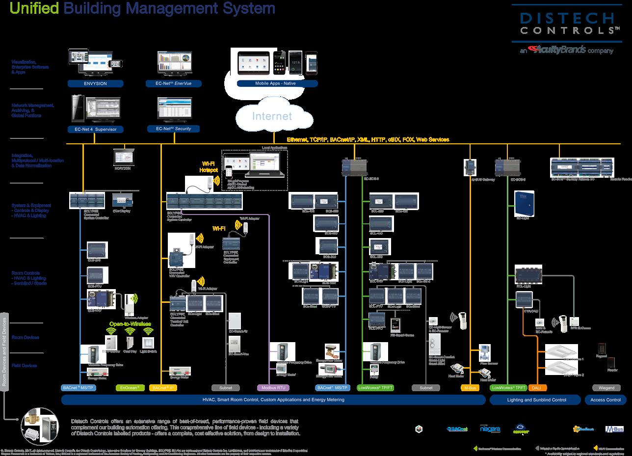 System Architecture Distech Controls